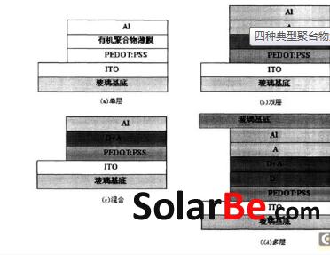 &n二氧化钛染料敏化太阳能电池的工作原