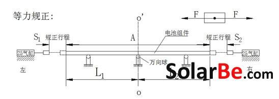 太阳能电池组件装框机技术研究