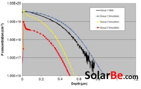 前瞻晶体硅太阳能电池未来产业化——高效n型背结前