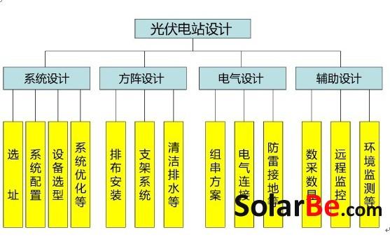 光伏地面电站项目建设流程