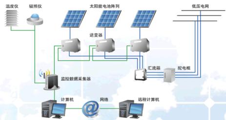 项目管理模型在钢结构厂房太阳能光伏并网系统建设中