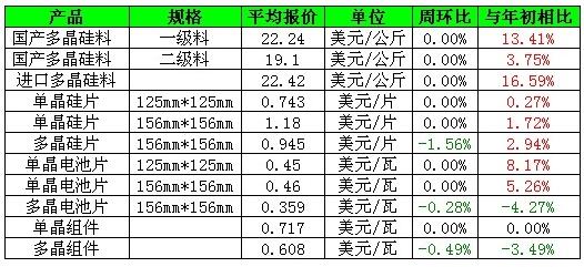 光伏产业链价格行情周报 4月9日 4月15日
