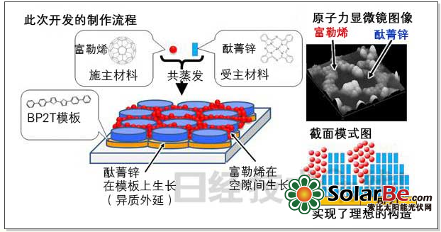 日本将有机薄膜太阳能电池的转换效率提高1倍多