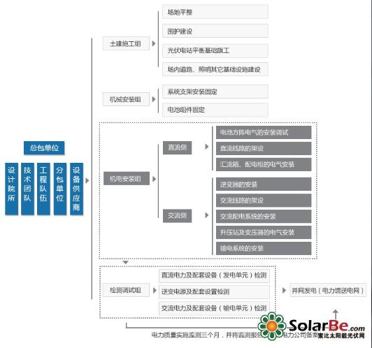 4. 运营 太阳能电站竣工验收后,在完善的太阳能电站经营管理体系下,使项目公司良性、优质、高效运转。 资金保障 控股公司旗下拥有清洁能源投资资金 为有资金压力的企业提供短期项目融资平台 资源评估 项目地太阳辐射及气象数据观测 全方位太阳能资源评估,提供项目投资的可靠性 优化设计 系统优化设计 投资经济性比对 系统发电量概率带测算 施工建设 优化施工组织方案 全过程施工质量监控 建立可追溯的设备档案 运营维护 系统运行监控及阶段性性能评估 快速维护响应