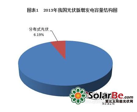 非晶硅太阳能电池和薄膜太阳能