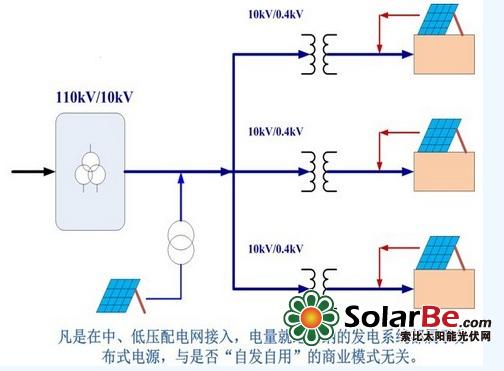 """图1-4、用户侧并网的分布式光伏系统 形式C:光伏系统在低压用户侧并网,带储能系统,可以脱网运行,这种形式就是""""联网微电网""""。所采用的商业模式为""""自发自用,余电上网""""。这种类型目前国内几乎没有。 形式A虽然属于分布式光伏系统,但其商业模式与大型地面电站相同;直接在用户侧并网的形式B可以有多种商业运营模式,本文将重点讨论。 谈到分布式发电,应当澄清2点: 1)只要是在电网与用户的关口计费电表内侧并网,属于""""自发自用""""的光伏系统,都属于"""