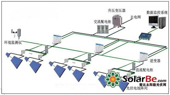 3.3.2 光伏组串设计 光伏组串数与逆变器直流电压、温度、系统损耗压降因素相关。 光伏组件:Uoc、Ump 光伏逆变器:MPPT范围Ump1~Ump2、工作电压范围U1~U2  串联数最小值n1=Ump1/Ump,使用进一法取整;  串联数最大值n2=U2/Uoc,使用舍去法进行取整; 线路系统损耗评估:≤3%(满发);逆变器工作性能评估:效率、可靠性、裕量;环境因素(温度)评估:组件电压温度系数β 光伏组件温度T与环境温度Tair,工程上经验公式:   S—光照强度 K&m