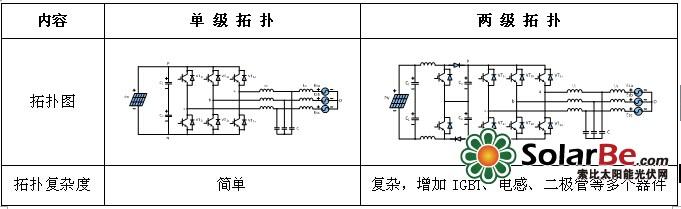 光伏电站逆变器接线图