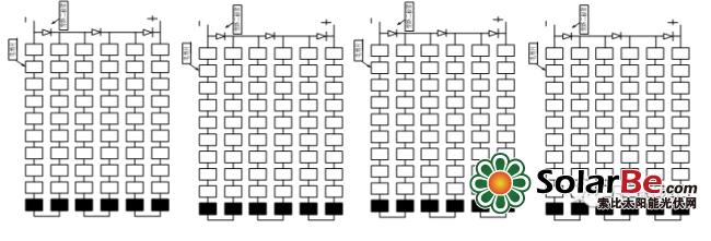 图5横向布置时被遮挡的图 当组件纵向排布时,阴影会同时遮挡3个电池串,3个二极管若全部正向导通,则组件没有功率输出,3个二极管若没有全部正向导通,则组件产生的功率会全部被遮挡电池消耗,组件也没有功率输出。 当组件横向排布时,阴影只遮挡1个电池串,被遮挡电池串对应的旁路二极管会承受正压而导通,这时被遮挡电池串产生的功率全部被遮挡电池消耗,同时二极管正向导通,可以避免被遮挡电池消耗未被遮挡电池串产生的功率,另外2个电池串可以正常输出功率。 结论3:纵向遮挡,3串都受影响,3串的输出功率都降低;横向遮挡,只有