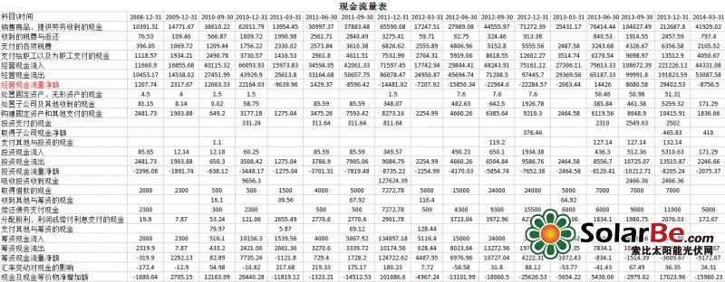 以阳光电源为例分析光伏上市公司的财务报表
