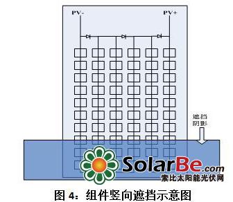 光伏电站电池板横放与竖放对发电量影响分析