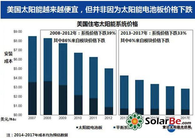 (图注:2014-2017年成本均为预估数据) 如果只看发电成本,太阳能的确比煤炭高得多。可要是计入间接的社会成本,煤炭发电厂排放了大量污染物,比如煤烟、水银、煤灰,它们污染了空气和水源,威胁人们的身体健康,可这些成本不会在电费单上显示。它们影响了广大民众,使大家的医疗费用增加,有人因此折寿。而且,煤炭发电厂也是二氧化碳的主要排放源,这种气体导致全球气候加快变暖,产生更大范围的破坏。 经济学家迈克尔·格林斯通和亚当·鲁尼在2012年发表的论著中指出,如果发电厂不得不自行负担所