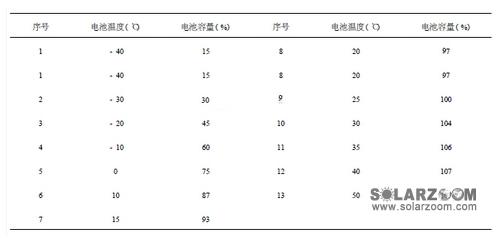 光伏组件问题系列之温度对组件的影响