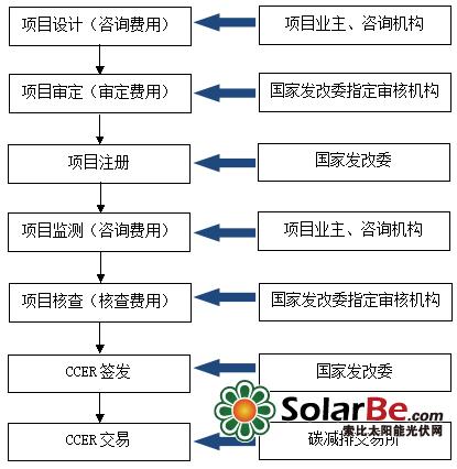 并计划到2030年非化石能源占一次能源消费比重提高到