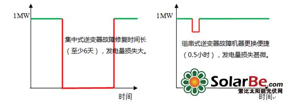 浅析组串式和集中式光伏逆变器安全可靠性