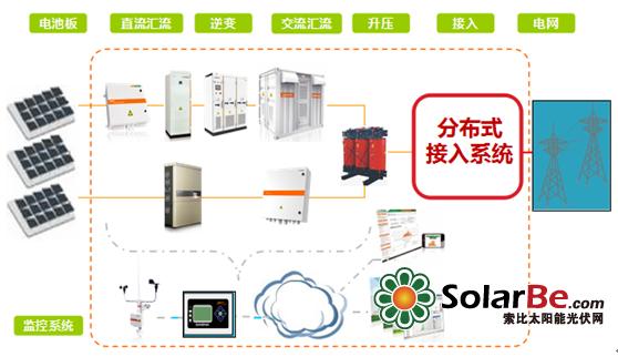 阳光电源一站式解决分布式接入电网难题
