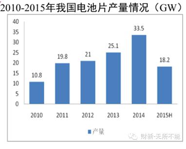 光伏全产业链2015上半年形势报告及下半年展望
