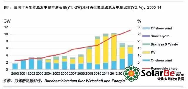 德国揭开可再生能源竞拍面纱(下)