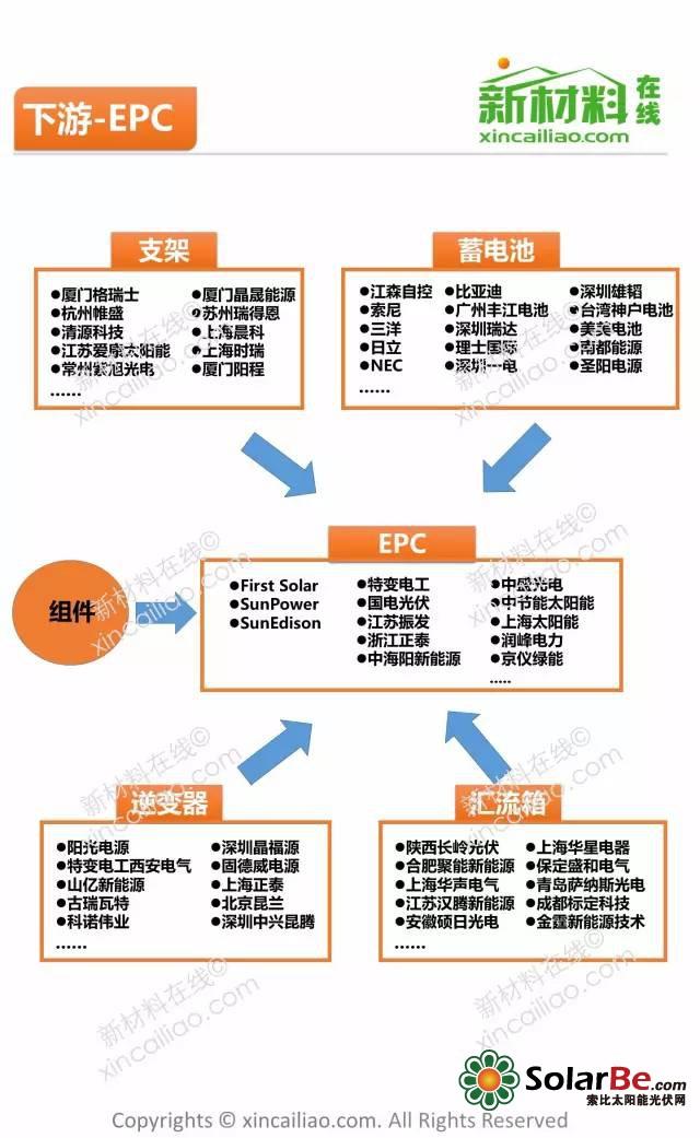 五张图全面解读光伏产业链