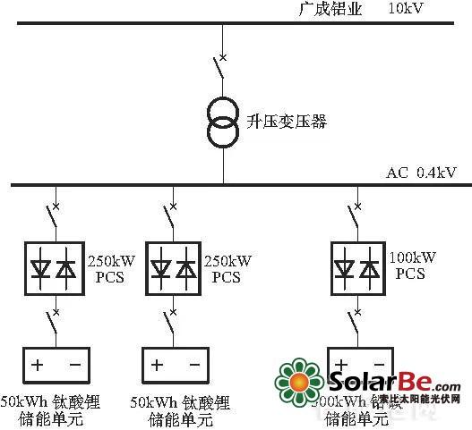 主动配电网间歇式能源消纳及优化