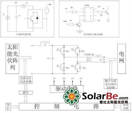 太阳能光伏发电并网系统研究