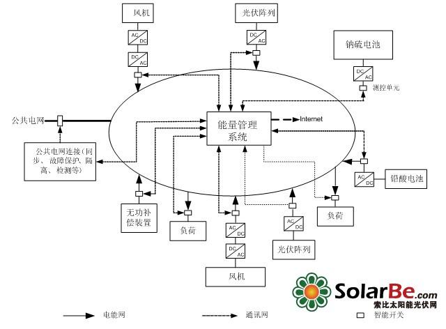 微网系统概述: 基于分布式发电的微网系统是由各种微源、储能装置、负荷、保护和监控装置等组成的小型电网,能够实现自我控制、保护和管理;具有灵活的运行模式和调度管理性能,既能并入大电网运行,又能独立孤岛运行;联网模式下与大电网一起分担用户的供电需求,孤岛模式下保证用户尤其是重要用户的正常用电;通常接在低压或中压配电网中。 微网的能源输入形式多种多样,由于太阳能、风能等一些可再生能源具有显著的间歇性和随机性的特点,且负荷也是随机变化的,分布式储能环节成为支持微网自主运行和作为可控单元联网运行不可缺少的重要组成部