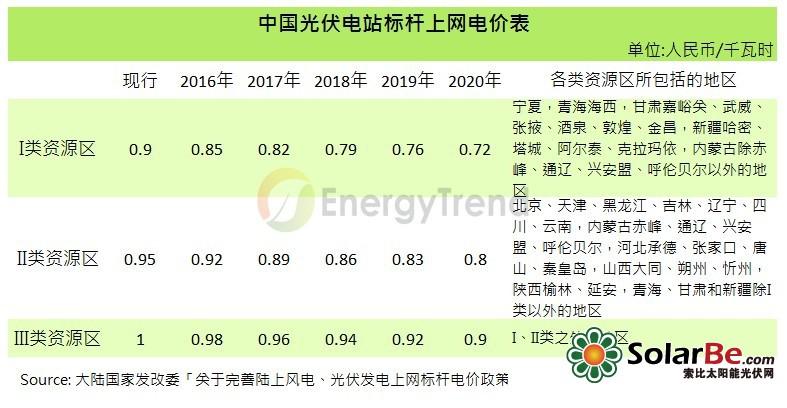 中国光伏电站标杆上网电价表