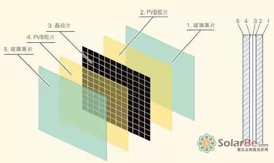 双玻组件的基本结构