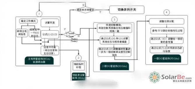 数据结构算法流程图