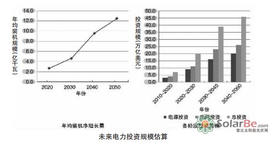 全球能源互联网带来的经济社会环境效益