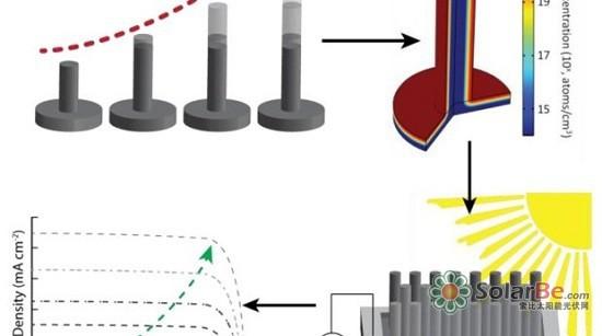 研究人员还研究了多大尺寸的硅柱会产生最佳的效果。发现当硅柱的高度和深度分别采取40微米和790微米时,产生电能的效率为13%,即13%的光被吸收可以转为电能。而在一个平面结构中,太阳能电池的效率接近6%。 研究人员希望这项研究可以应用在其当下正在合作开发的太阳能转化燃料设备这一大型项目中,将阳光直接转换成燃料。关于硅柱的研究也意味着可产生氢气的表面区域有所增加。虽然生产成本可能会受到限制,但是这些发现对其它的科技应用是有用的。 该研究成果已经发表在《AdvancedEnergyMaterials》上。