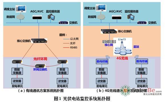 有线方案中,每个发电单元内部以光纤形式输出并组成环网,通过核心交换机将数据上传到监控中心,而4G无线通讯方案中电站内需要建一座无线基站,每个光伏单元通过无线与基站进行通信,基站内核心网设备再将无线信号转成有线信号上传至监控中心。 3 可靠性分析  4G无线传输速率低,易受山丘等障碍物影响 光纤通讯容量大,传输速率可达10000Mbps,而4G无线方案可采用的通讯信道带宽最大仅为10MHz,理论通讯速率仅为40Mbps,因此,4G无线通讯的传输速度比有线通讯低很多。且无线网络易受建筑物、树木和其它障碍物等