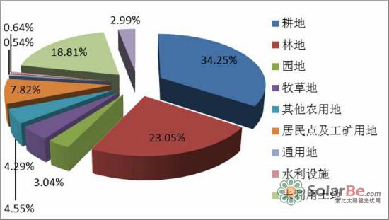 河北省光伏开发状况进展跟踪年度报道