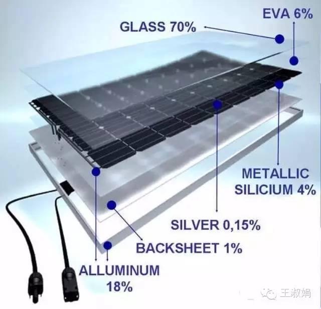 光伏组件的组成 首先,我们一起来看看光伏组件的结构