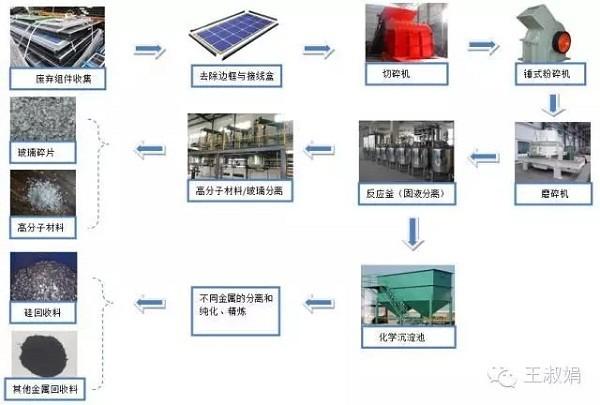 光伏行业收藏必备:光伏组件回收