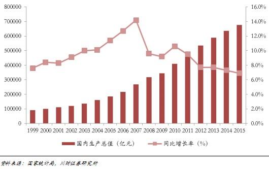 中国储蓄率变动与经济增速走势_2016各国gdp增长率-2016各国人均gdp排名-2015gdp增长率排名-2016世界gdp ...
