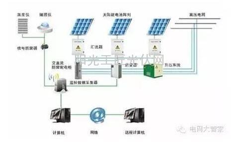 电压跌落时并网逆变器能够