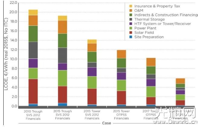 美国发布关于太阳能热发电价值的报告