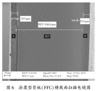 太阳能电池光伏背板用氟材料的应用研究
