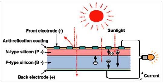 晶硅电池转换效率差异