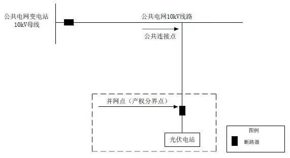 全额上网(接入公共电网)的光伏电站