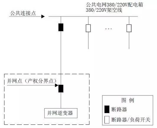 电网)的光伏电站,公共连接点公共电网配电箱或线路