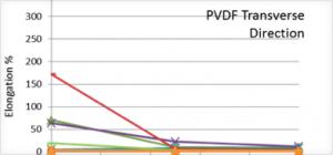 图2五种不同PVDF薄膜与两种Tedlar®薄膜在湿热老化500和1000小时后的横向断裂伸长率比较 (湿热测试条件:85oC, 85%RH)