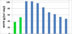 图5  常见PVDF薄膜和Tedlar® PVF薄膜的水蒸气透过率 (测试条件:ASTM F1249, 红外法;38oC,100%RH)