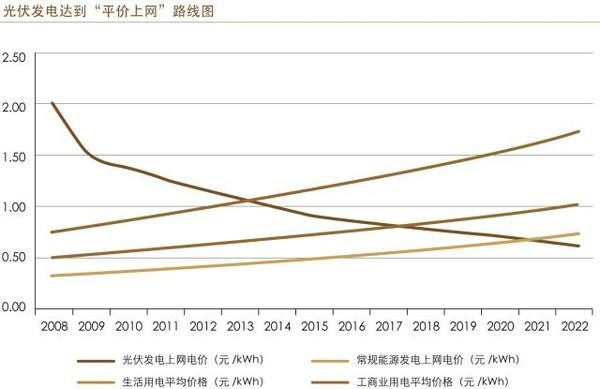 光伏发电已实现居民用电侧的上网平价;在我国