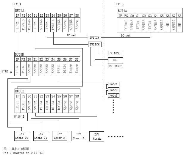 PLCA为轧机区东芝集成控制器,PLCB为其它区域的东芝集成控制器,通过TC-net局域网连接。PLCA带有两个扩展机架,输入外部联锁信号,TMd-10传动系列通过Tos-line与之通信。 主机架配置:机架型号BU74A,11插槽,4对扩展单元接口模板和CPU处理器模板,其中6个插槽带站总线(with station bus),2#、3#插槽固定,分别插TC-net控制总线接口模板和以太网接口模板; PS791S为主机架电源模板,IF721为扩展机架接口模板(对应模板IF351),2通道,每通道最多带