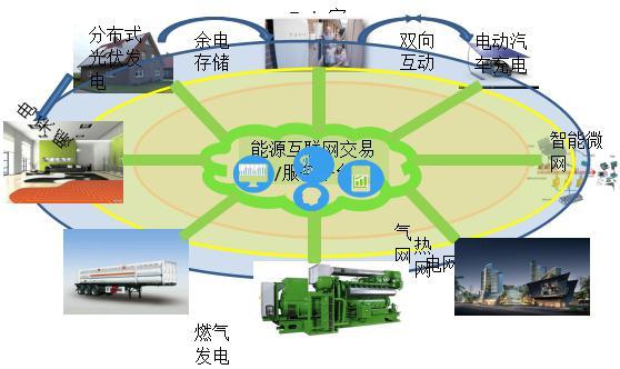 构建以能源互联网为支撑的现代能源体系图片