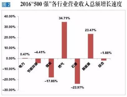 2016中国能源集团500强各细分行业营业收入增速及各