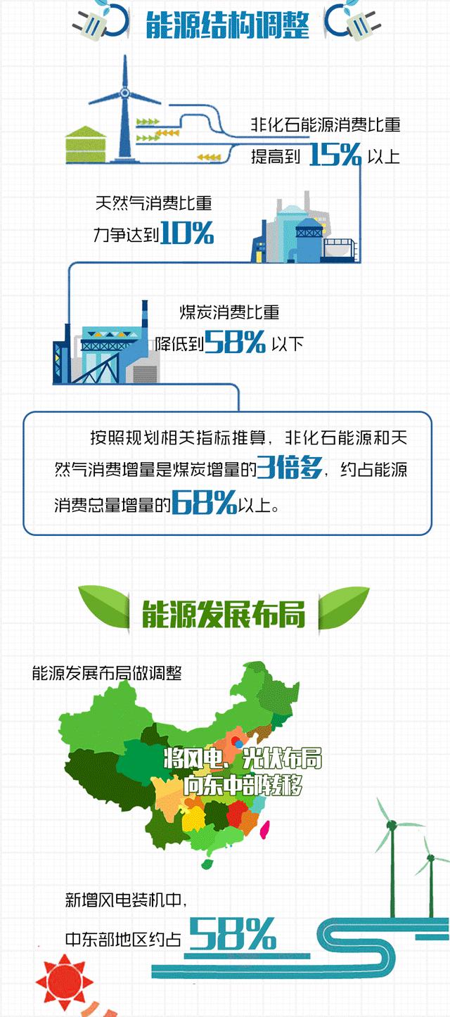一张图读懂 能源发展 十三五 规划