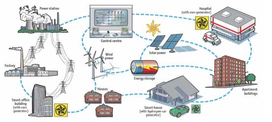 (能源互联网资料图)图片